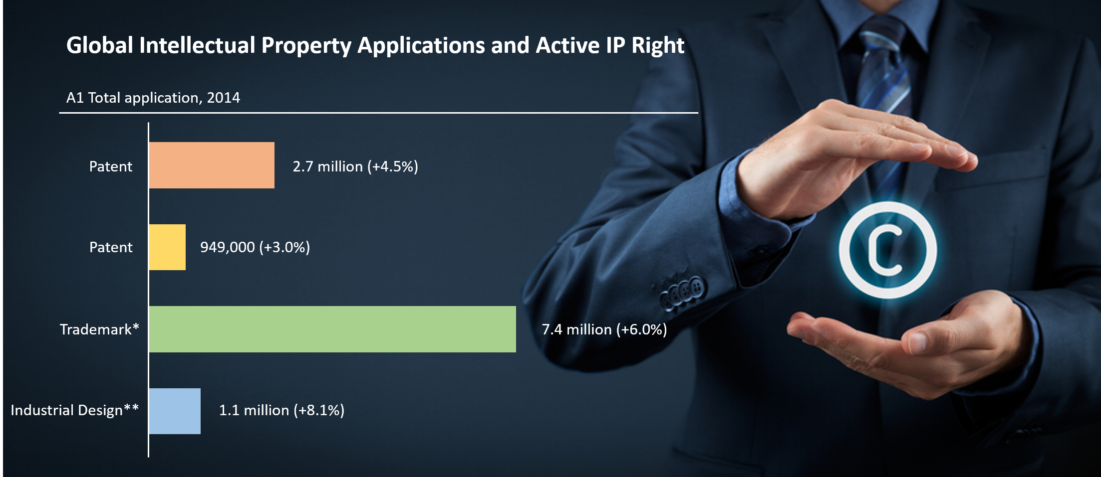 Latest Information on Global Intellectual Property Applications
