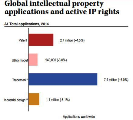 Dawn Ellmore - Latest Information on Global Intellectual Property Applications