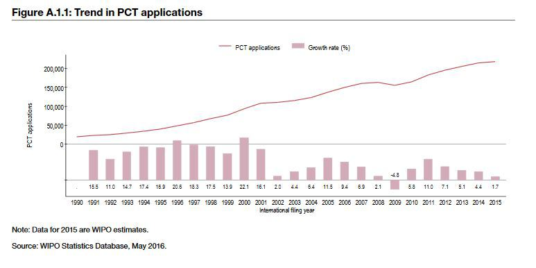 Dawn Ellmore - Latest PCT Patent Facts and Figures