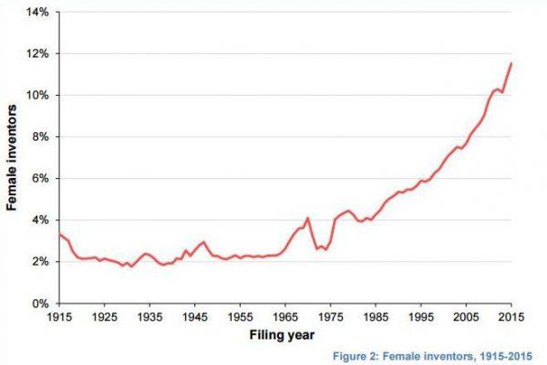 Dawn Ellmore - Gender Profiles in Worldwide Patenting